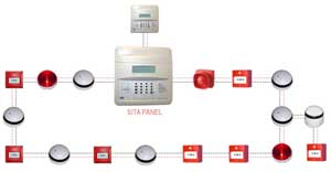 Example of fire alarm loop installation
